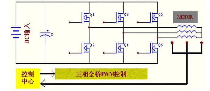 电动che应用方案