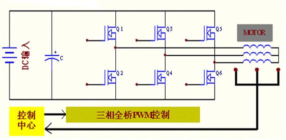 电dong车控制qi方an: